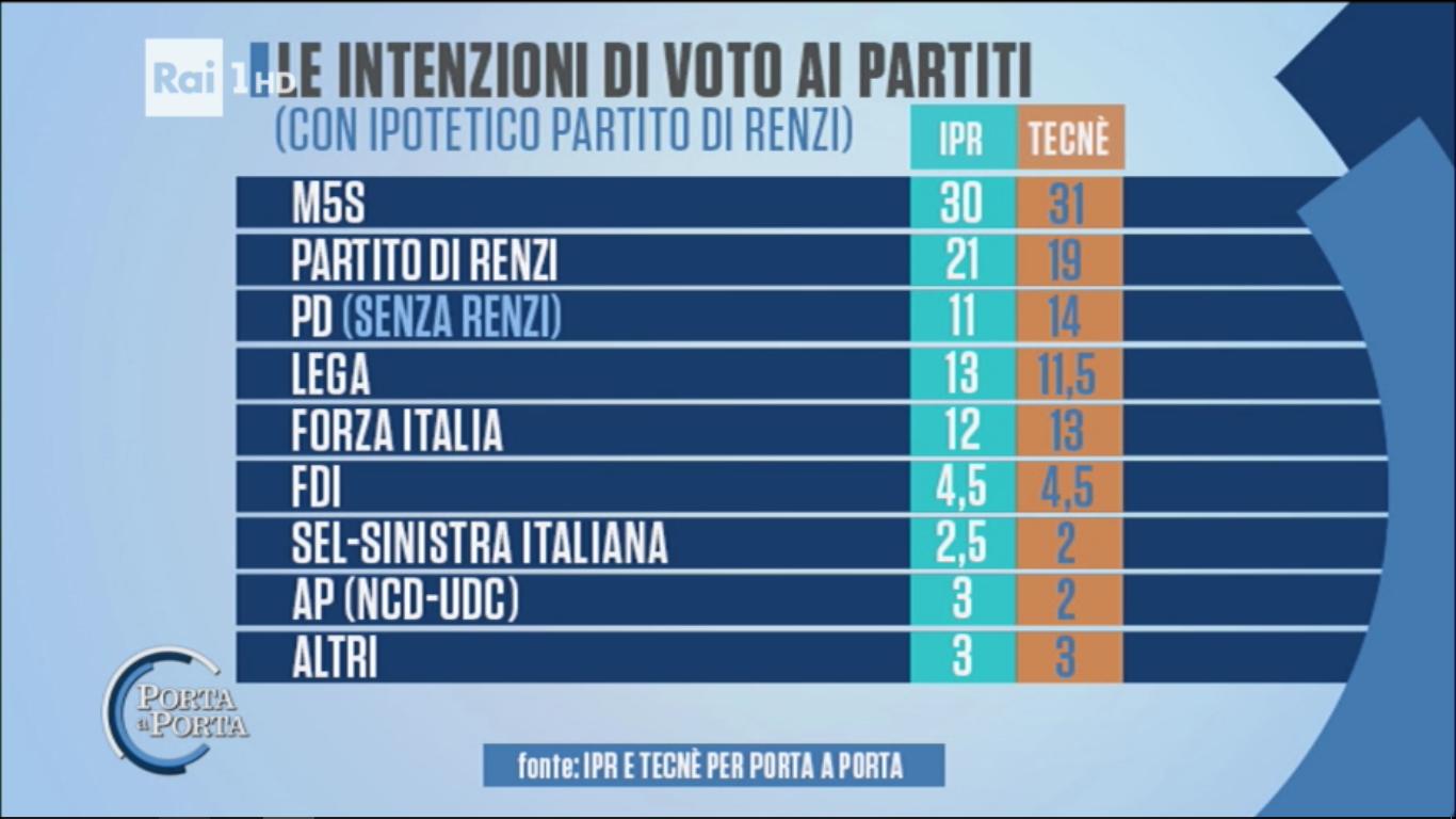 il partito di Renzi avrebbe il 20% dei voti