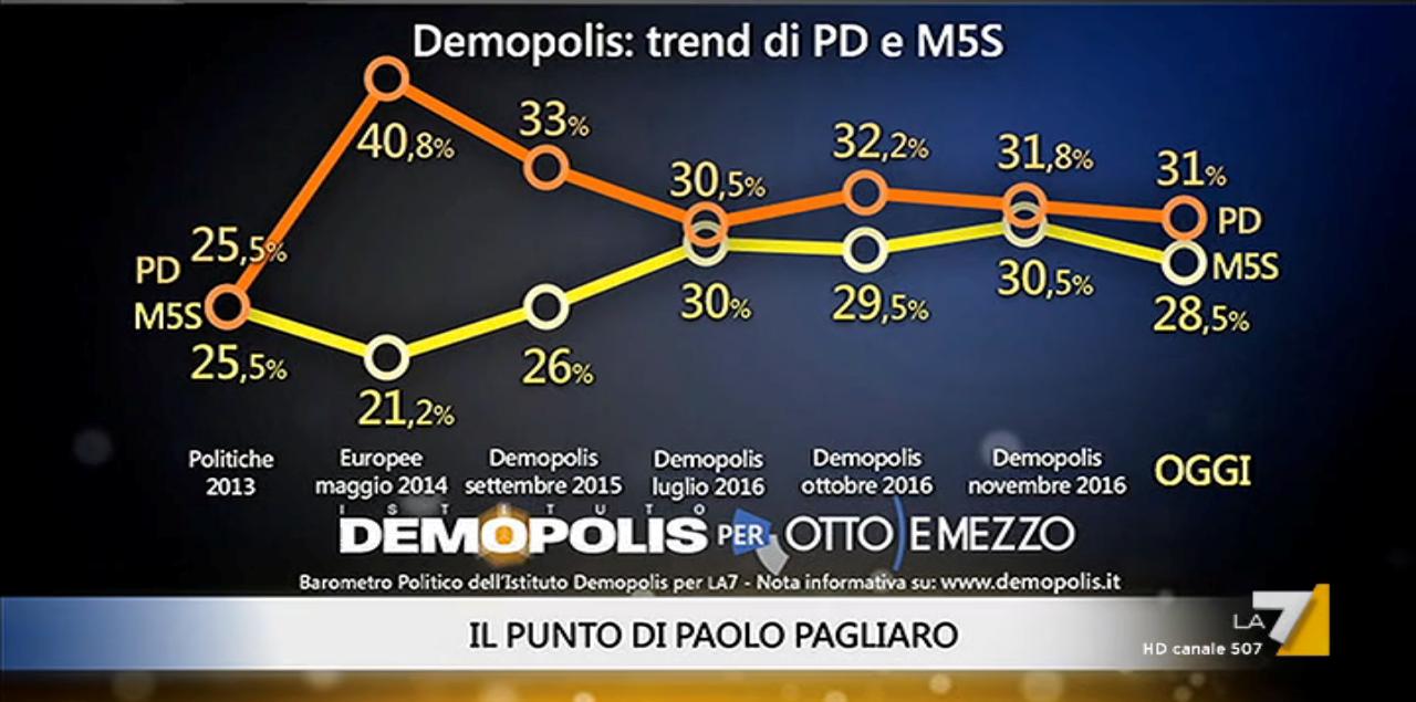 Baromentro Politico Demopolis: si avvantaggia il PD sul M5S