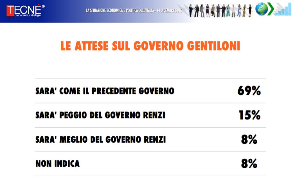 Sondaggio Tecnè: governo Gentiloni uguale a quello Renzi