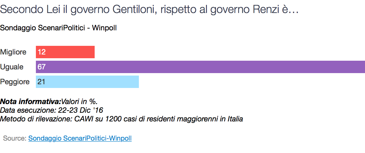 Sondaggio Winpoll: governo Gentiloni uguale al precedente per il 67% degli italiani