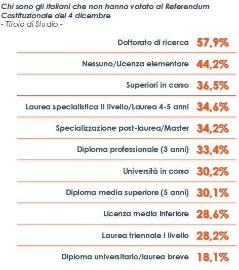 Analisi Euromedia: gli astensionisti sono prevalentemente dottori di ricerca o con basso titolo di studio