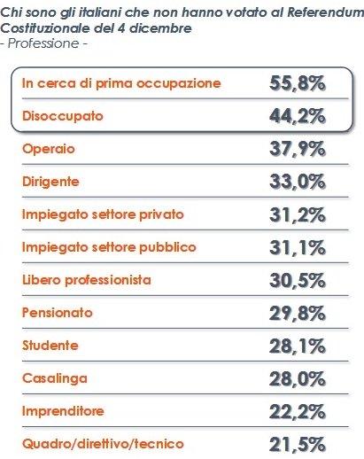Analisi Euromedia: gli astensionisti sono disoccupati o operai