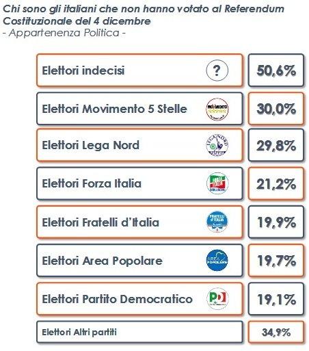 Analisi Euromedia: gli astensionisti sono prevalentemente elettori Indecisi o del M5S-Lega Nord