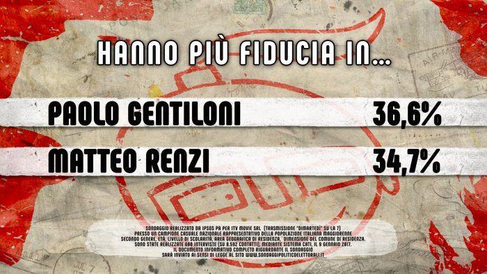 Sondaggio Ipsos: Gentiloni con più fiducia di Renzi