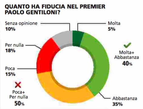 Sondaggio Piepoli: Gentiloni con il 40% di fiducia