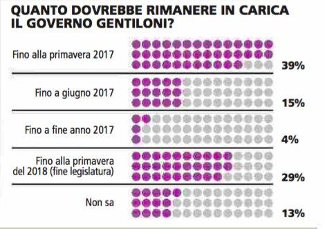 Sondaggio Piepoli: il 39% degli italiani vorrebbe votare in primavera