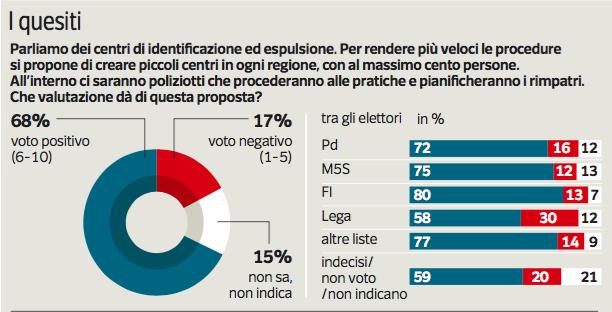 Sondaggio Ipsos: il 68% è favorevole ai nuovi centri di identificazione ed espulsione