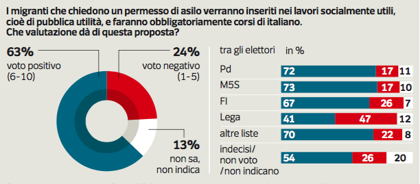 Sondaggio Ipsos: il 63% è favorevole ai lavori socialmente utili per i migranti