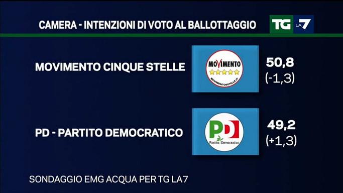 Sondaggio EMG : PD e M5S quasi pari al ballottaggio