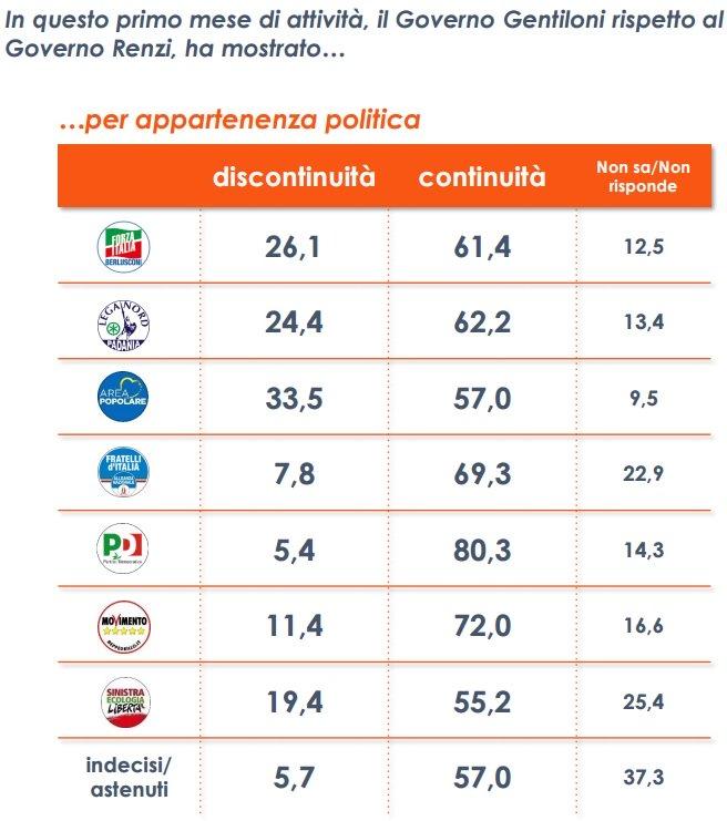 Sondaggio Euromedia: la discontinuità Gentiloni - Renzi per partito politico