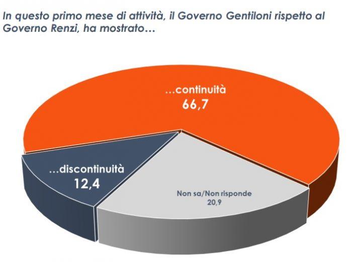 Sondaggio Euromedia: governo Gentiloni è in continuità con quello Renzi
