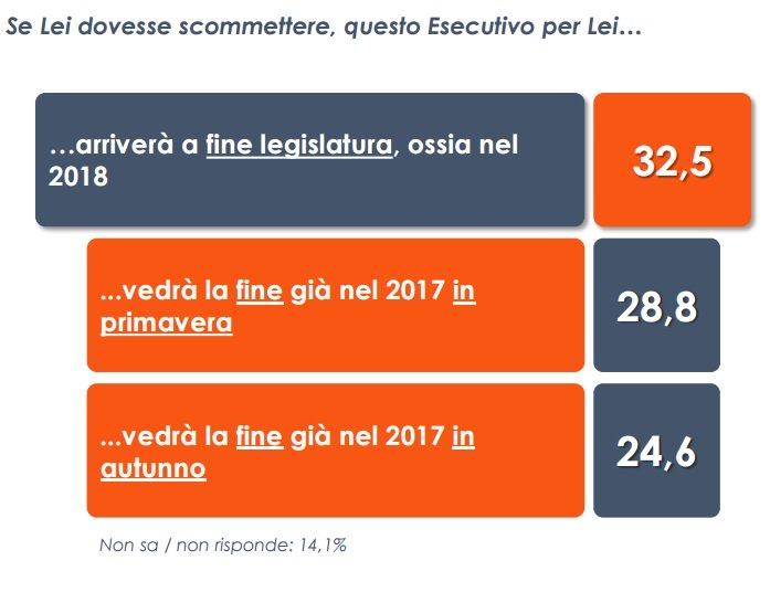 Sondaggio Euromedia: il governo Gentiloni arriverà a fine legislatura?