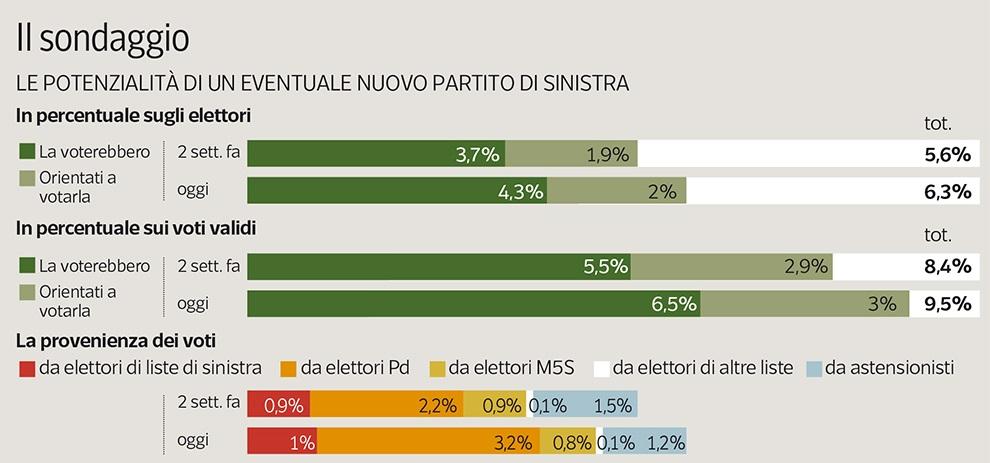 Sondaggio IPSOS: lista di Sinistra al 9%