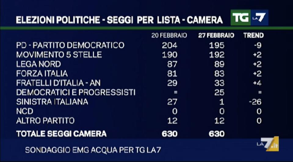 Sondaggio EMG: Sinistra Italiana non prende più seggi