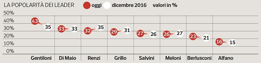 Sondaggio Ipsos: torna a crescere la popolarità di Renzi