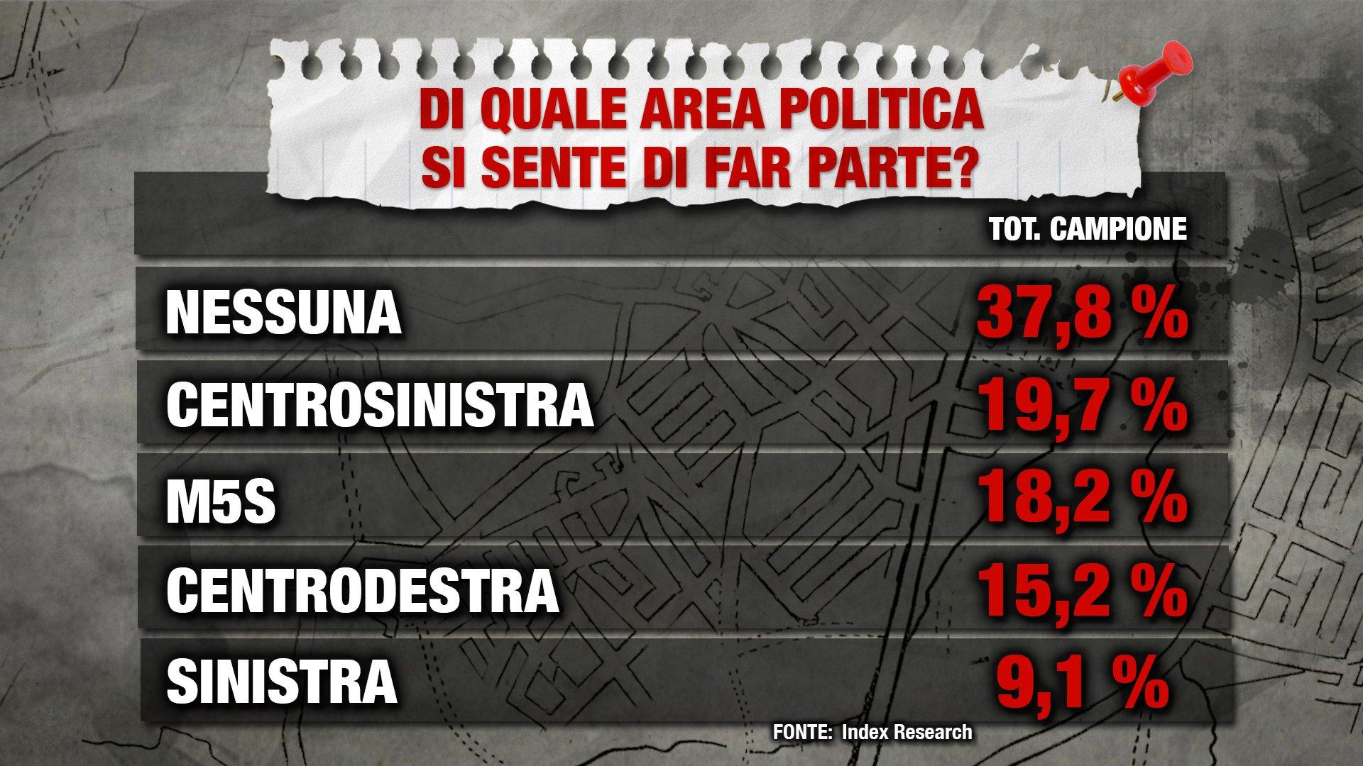 Sondaggio Index Research: gli italiani non si sentono più di destra o di sinistra