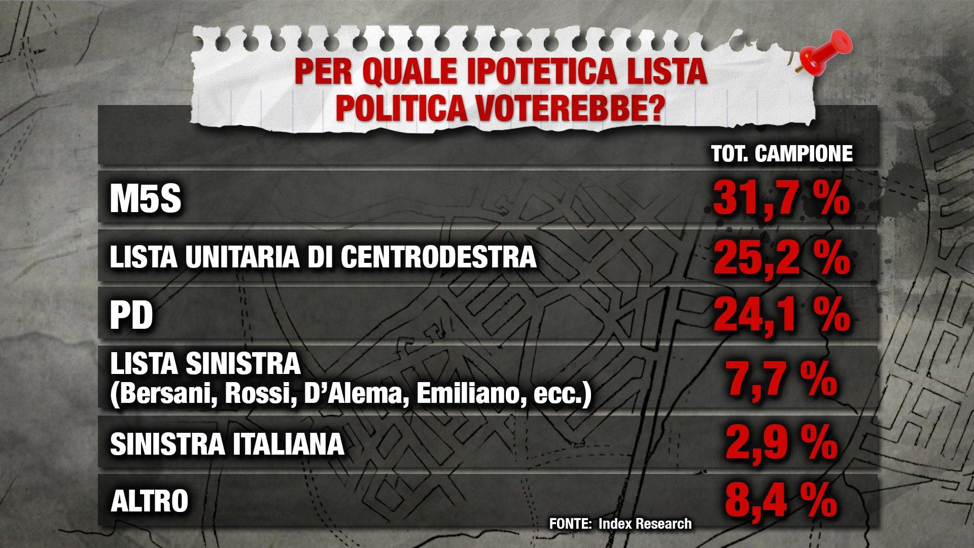 Sondaggio Index Research: Lista D'Alema al 7,7%