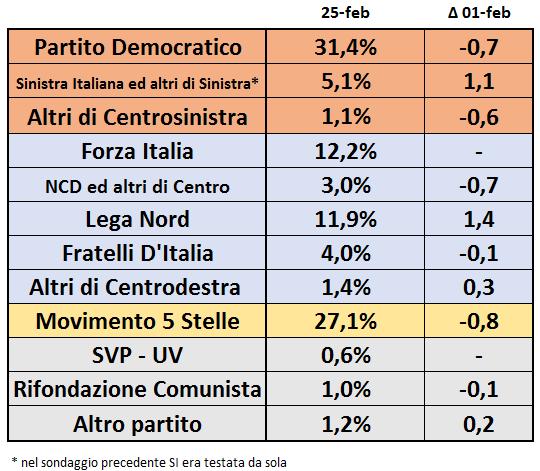 Sondaggio Bidimedia: PD in testa, avanza la Lega Nord