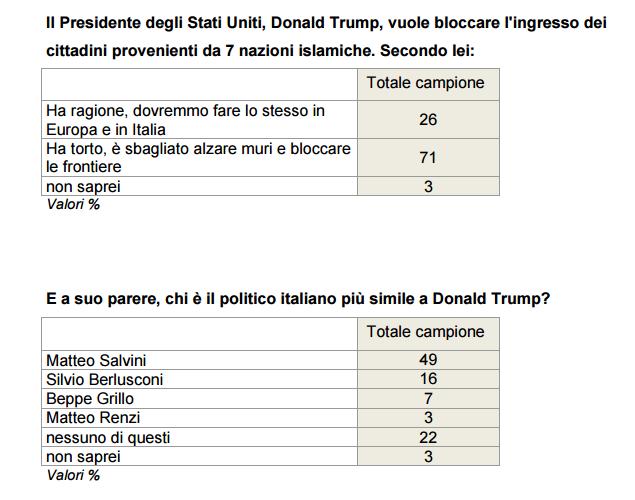 Sondaggio Ixè: Trump, il muro e Salvini