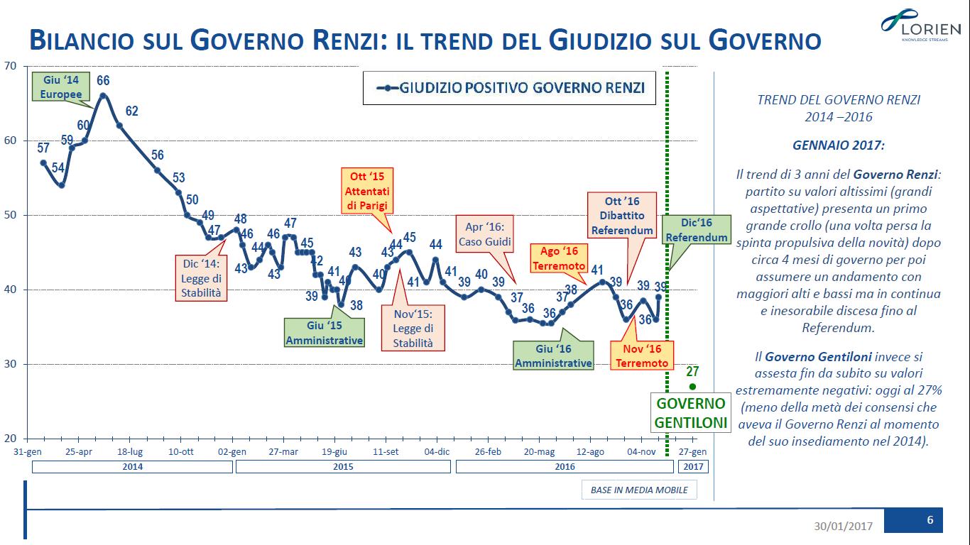 Osservatorio LORIEN: il trend del giudizio sul Governo