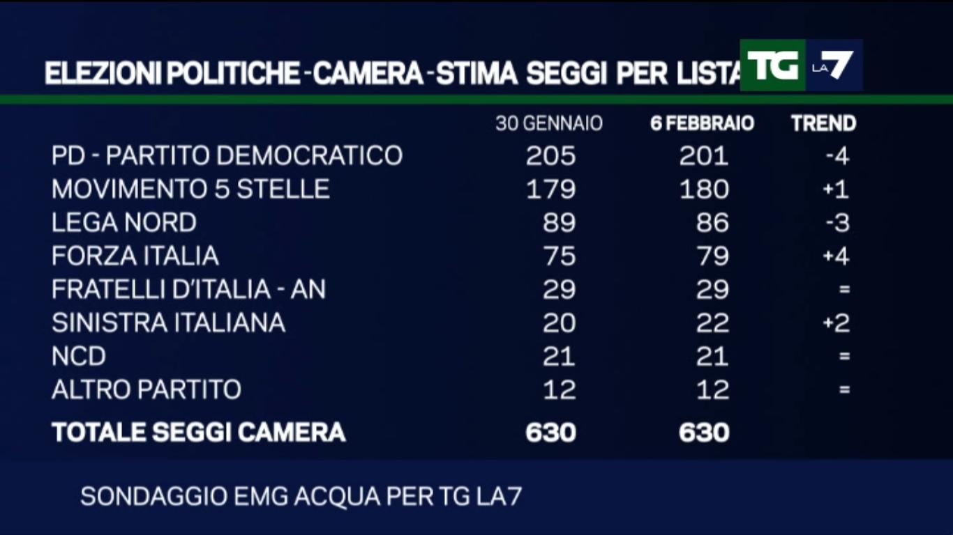 Sondaggio EMG: stima seggi camera