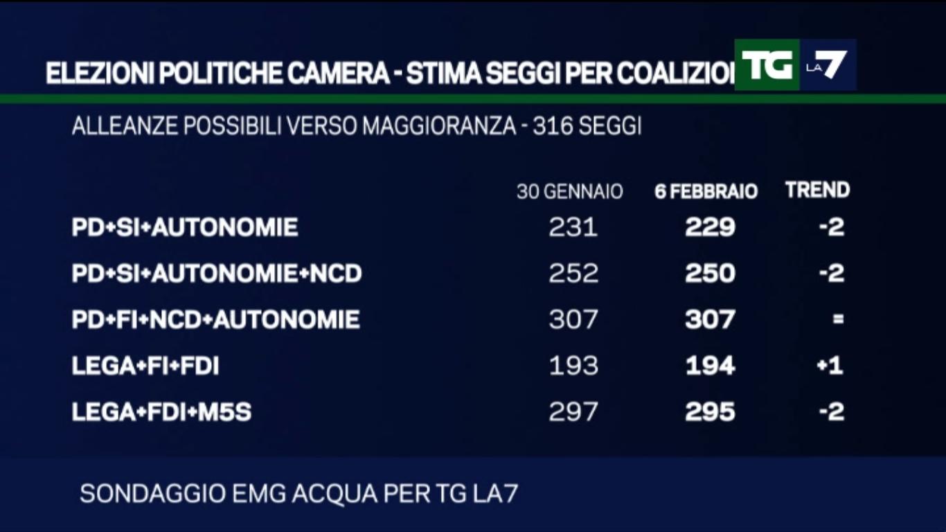 Sondaggio EMG: stima seggi camera - coalizioni