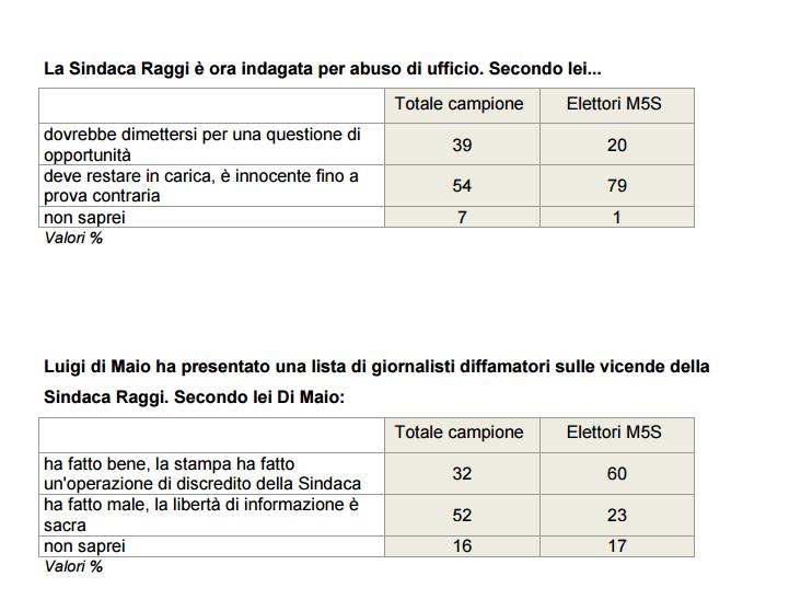 Sondaggio Ixè: italiani con la Raggi ma contro Di Maio