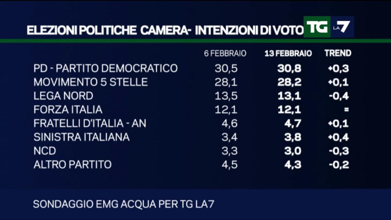 Sondaggio EMG: crescono PD e SInistra Italiana