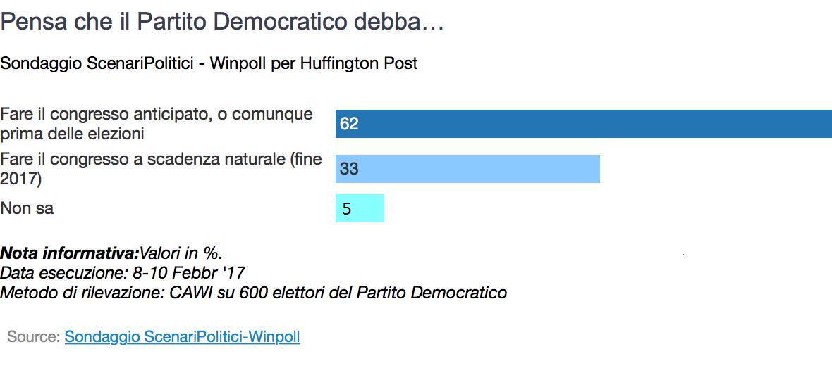 Sondaggio Winpoll: il 62% vuole il congresso anticipato del PD