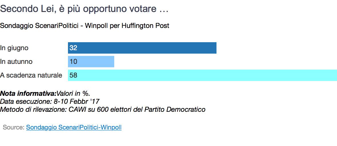 Sondaggio Winpoll: il 58% vuole votare a scadenza naturale