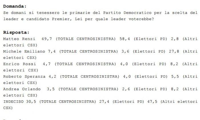 Sondaggio Euromedia: Renzi facile vincitore delle primarie