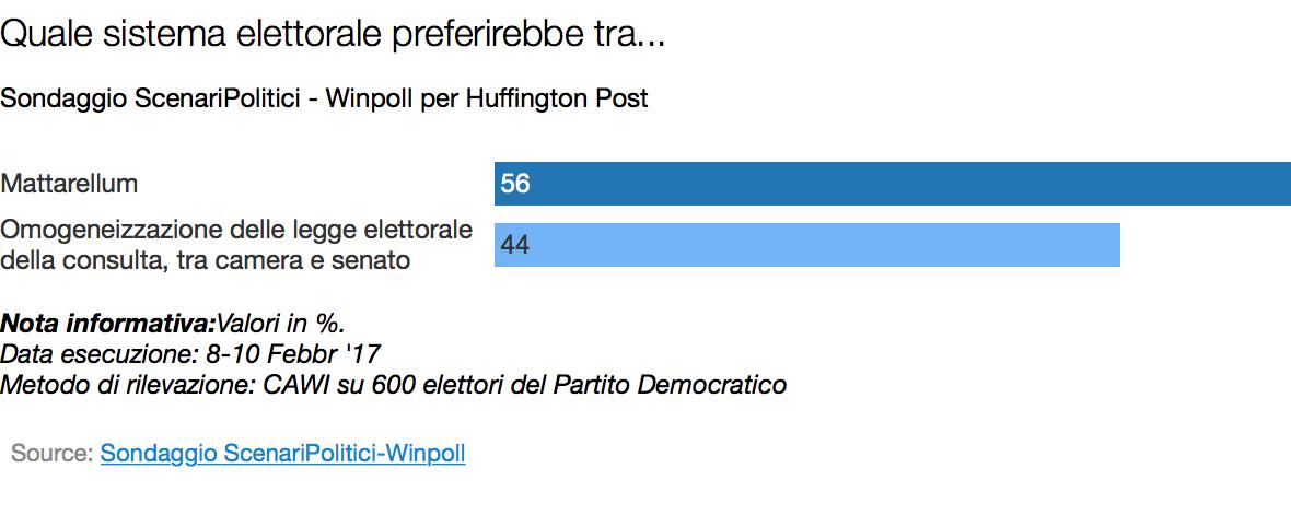 Sondaggio Winpoll: elettori PD divisi su una nuova legge elettorale
