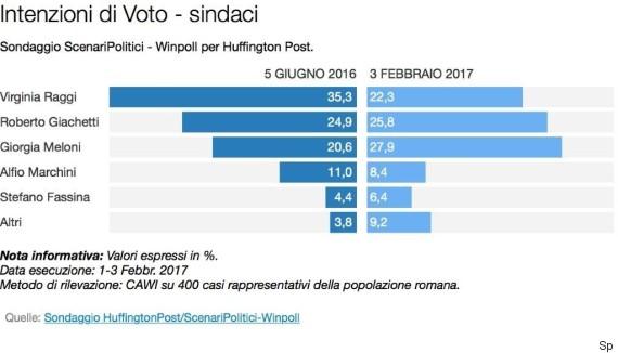 Sondaggio Winpoll: Raggi fuori dal ballottaggio