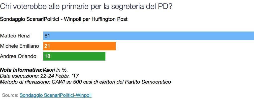 Sondaggio Winpoll - Primarie PD: Renzi al 61%