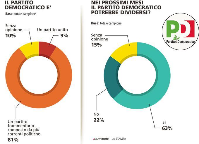 Sondaggio Piepoli: per il 63% il PD si dividerà