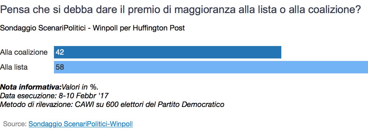 Sondaggio Winpoll: la maggioranza vorrebbe dare il premio alla lista