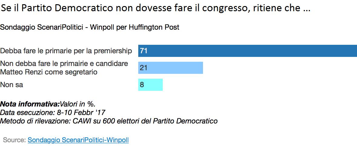 Sondaggio Winpoll: senza congresso, si alle primarie