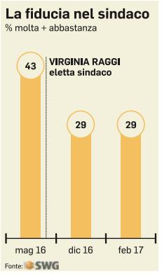 Sondaggio SWG: fiducia in netto calo per Virginia Raggi