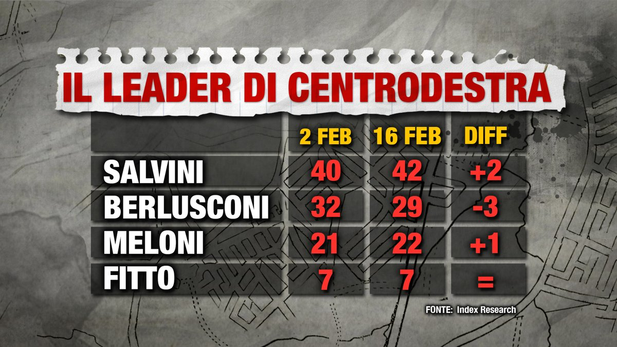 Sondaggio Index Research: Salvini batte Berlusconi