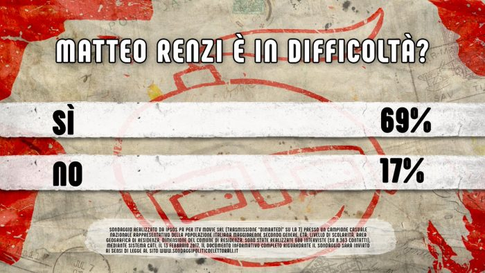 Sondaggio IPSOS: Renzi in difficoltà
