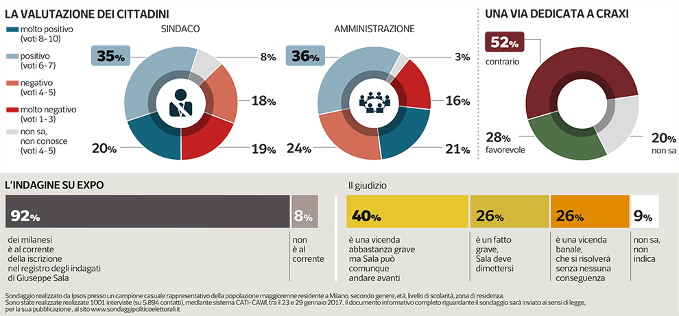 Sondaggio Ipsos - Milano: Sala valutato positivamente dal 55% dei Milanesi