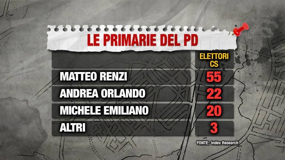 Sondaggio Primarie PD: Renzi prende più voti degli oppositori messi assieme