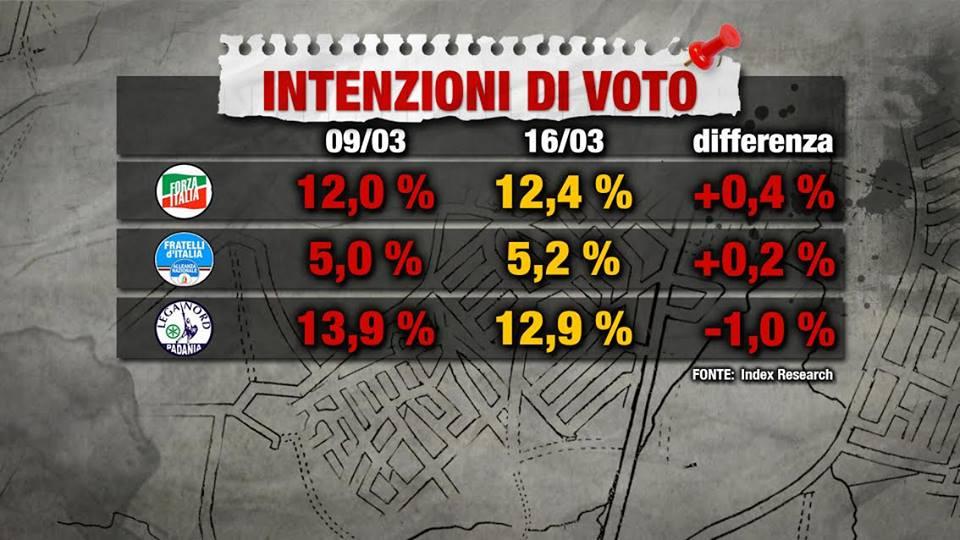 Sondaggio Index Research: crescono FI e FdI, crolla la Lega Nord