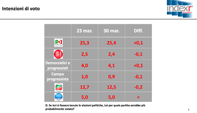 Sondaggio Index Research: +0,1% per il PD