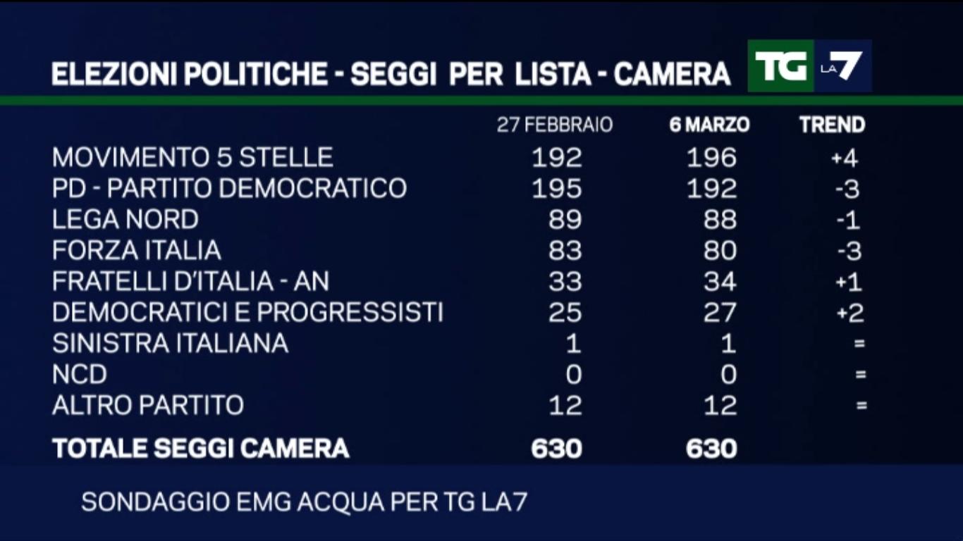 Sondaggio EMG: M5S primo partito in termini di seggi