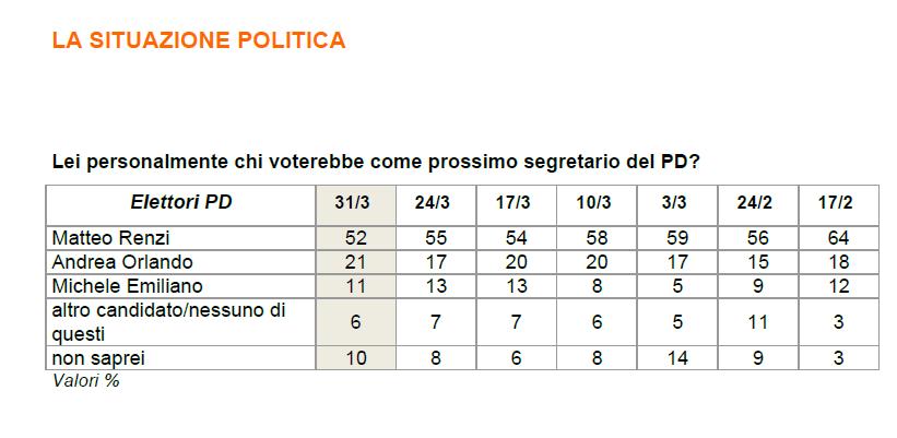 Sondaggio Ixè: il M5S si porta a +2 sul PD, cresce Forza Italia, cala il duo Lega - FDI
