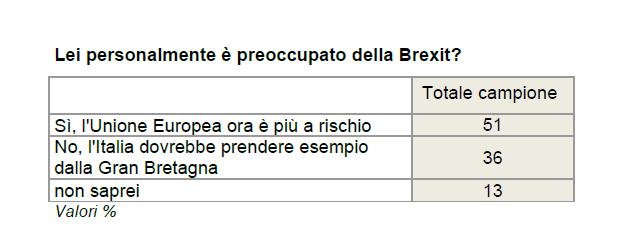 Sondaggio Ixè: il 51% è preoccupato per la Brexit