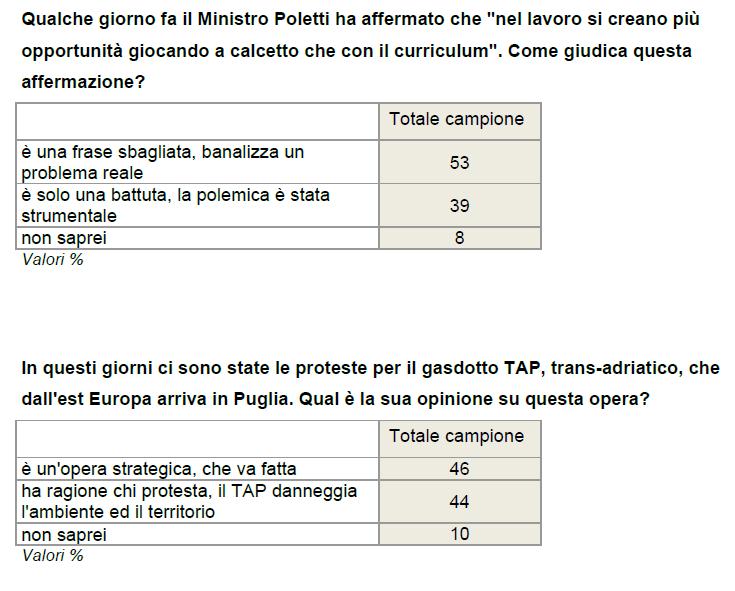 sondaggio Ixè: Italiani contro Poletti e spaccati sulla TAP