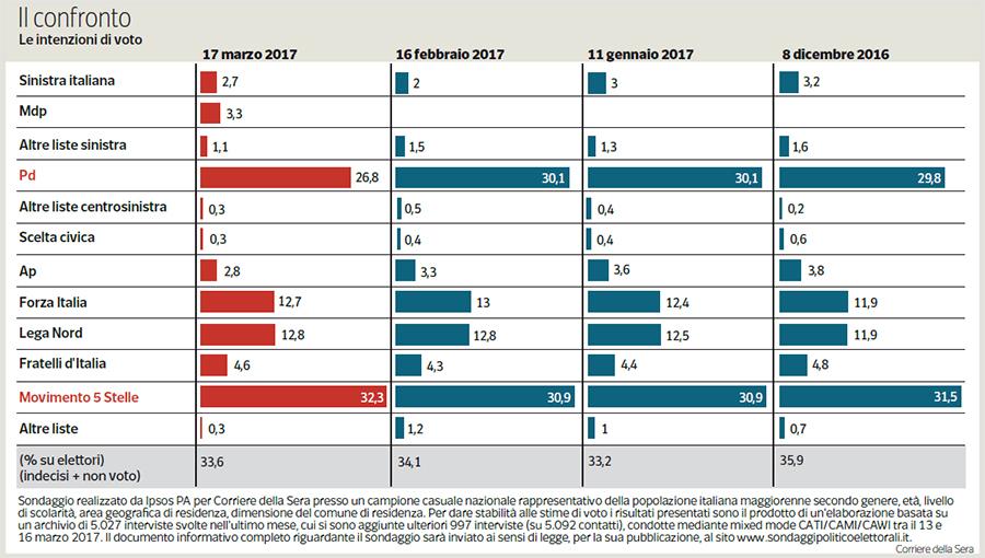 Sondaggio Ipsos per il Corriere: è boom per il M5S