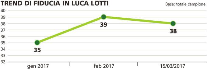 Sondaggio Piepoli: il trend di fiducia in Luca Lotti